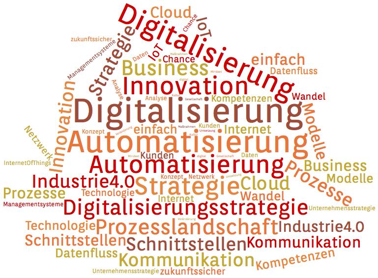 WordCloud Digitalisierung